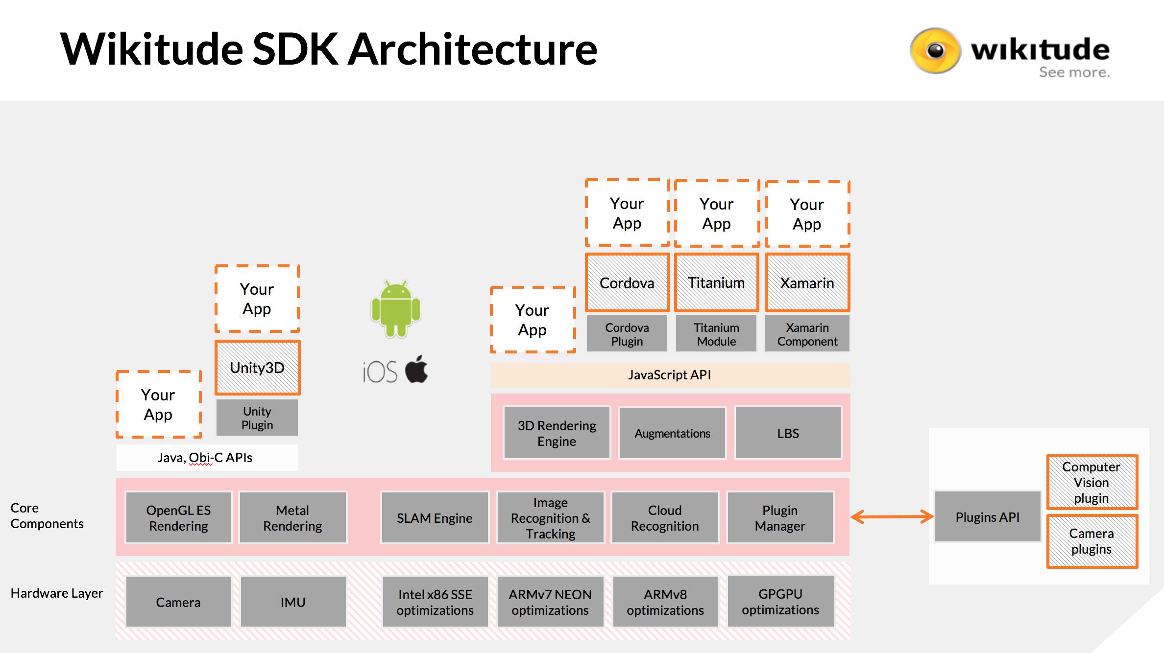 Wikitude SDK iOS 7 0 0 Documentation