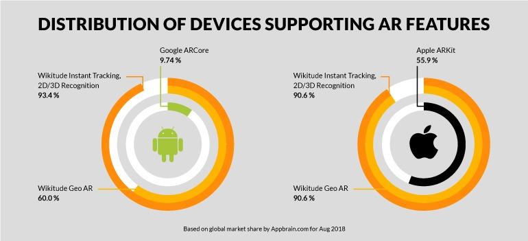 SMART - Seamless AR Tracking: a single API integrating ARCore, ARKit