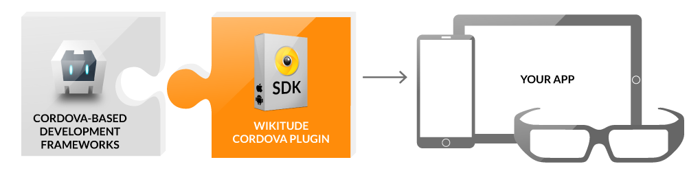 Cordova Plugin development platform Graphic