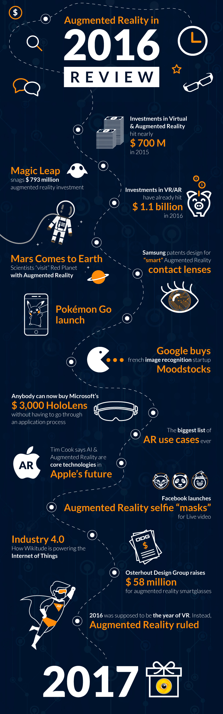 visual infographic showing the main events in AR in 2016 starting from Investments in VR and ar of nearly $700 up to ODG raising $58 million
